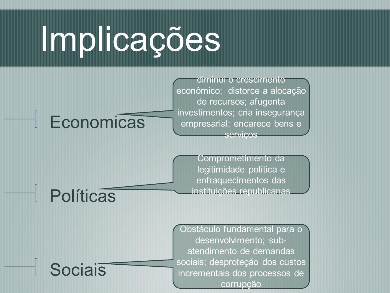 Implicações Economicas Políticas Sociais diminui o crescimento econômico; distorce a alocação de recursos; afugenta investimentos; cria insegurança em
