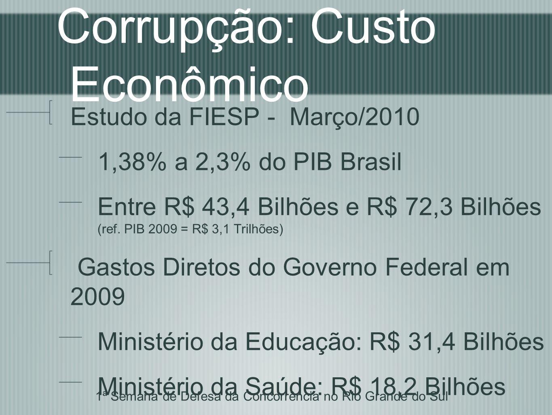 Corrupção: Estimativa RS PIB do Rio Grande do Sul em 2009: R$ 202,9 Bilhões R$ 2,8 Bilhões (1,38%) R$ 4,7 Bilhões (2,30%) Gastos Diretos no Rio Grande do Sul (Jan a Out/2010) Secretaria de Saúde: R$ 1,1 Bilhão Secretaria de Educação: R$ 1,5 Bilhão 1ª Semana de Defesa da Concorrência no Rio Grande do Sul