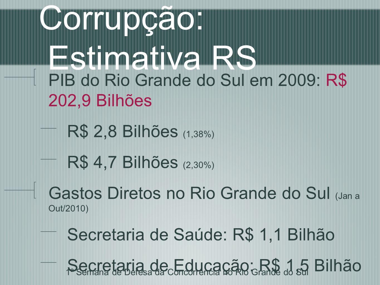Corrupção: Estimativa RS PIB do Rio Grande do Sul em 2009: R$ 202,9 Bilhões R$ 2,8 Bilhões (1,38%) R$ 4,7 Bilhões (2,30%) Gastos Diretos no Rio Grande