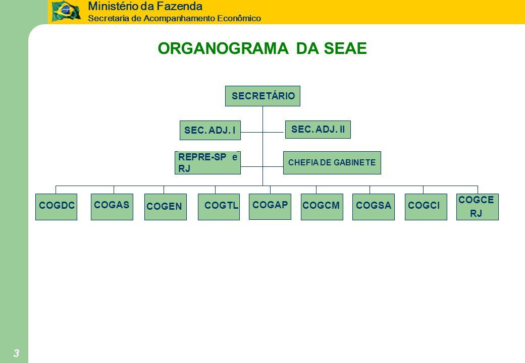 Ministério da Fazenda Secretaria de Acompanhamento Econômico 3 ORGANOGRAMA DA SEAE SEC. ADJ. II COGDC CHEFIA DE GABINETE COGAS COGEN COGTLCOGCMCOGSACO