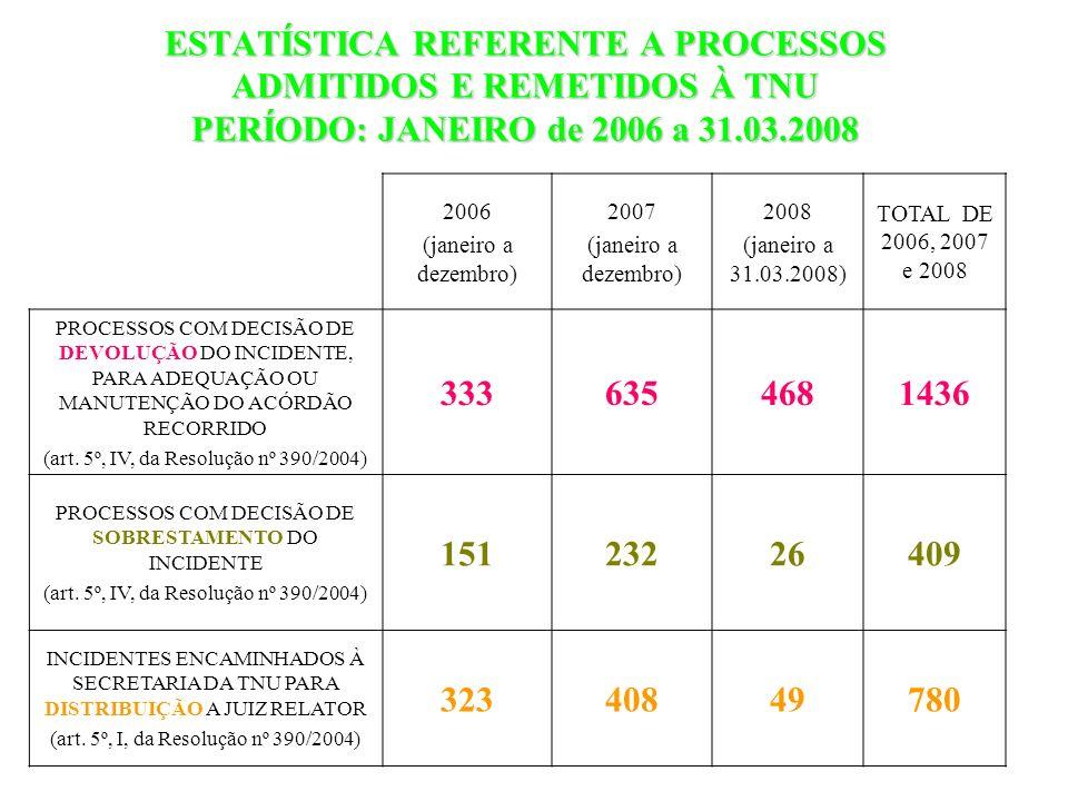 ESTATÍSTICA REFERENTE A PROCESSOS ADMITIDOS E REMETIDOS À TNU PERÍODO: JANEIRO de 2006 a 31.03.2008 2006 (janeiro a dezembro) 2007 (janeiro a dezembro