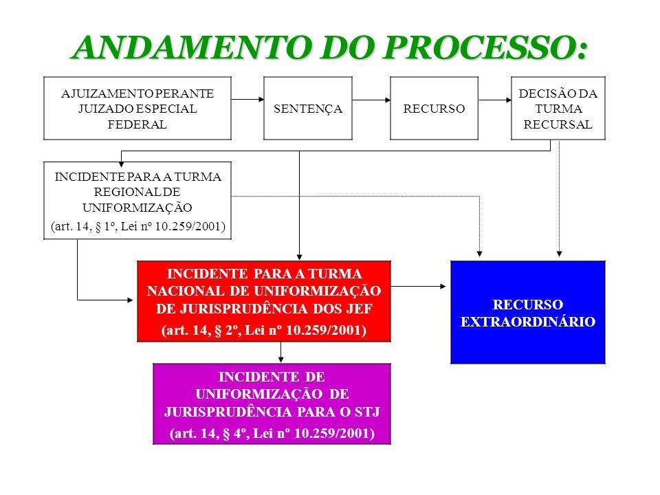 1) INCIDENTE DE UNIFORMIZAÇÃO DE JURISPRUDÊNCIA DIRIGIDO À TNU Lei nº 10.259/2001: Art.