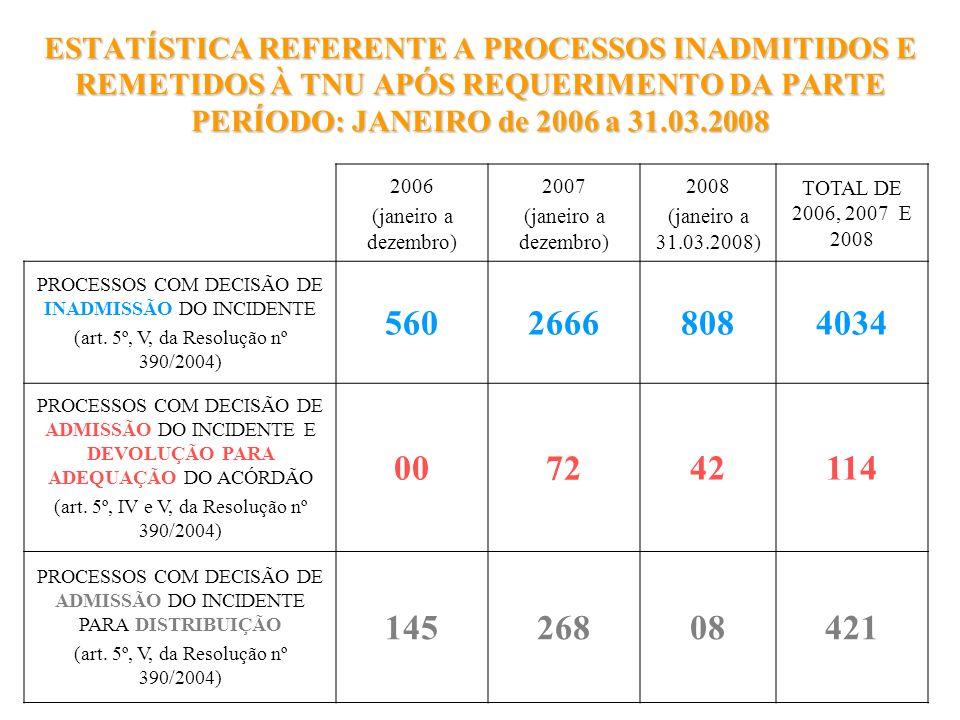 ESTATÍSTICA REFERENTE A PROCESSOS INADMITIDOS E REMETIDOS À TNU APÓS REQUERIMENTO DA PARTE PERÍODO: JANEIRO de 2006 a 31.03.2008 2006 (janeiro a dezem