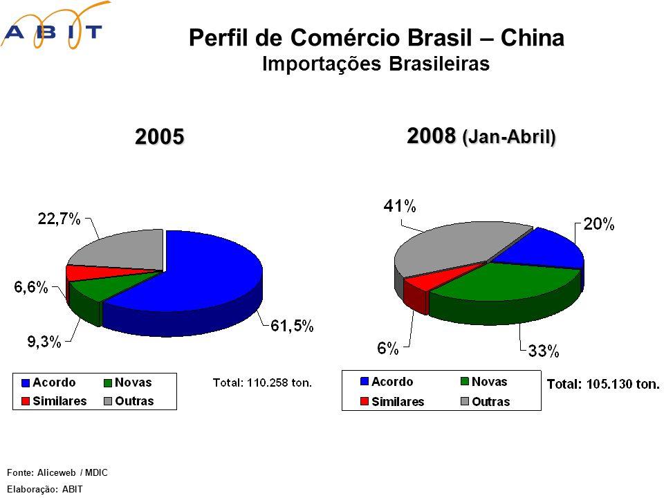 Perfil de Comércio Brasil – China Importações Brasileiras 2005 2008 (Jan-Abril) Fonte: Aliceweb / MDIC Elaboração: ABIT