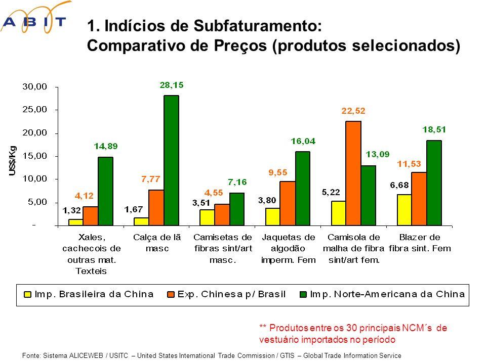 1. Indícios de Subfaturamento: Comparativo de Preços (produtos selecionados) Fonte: Sistema ALICEWEB / USITC – United States International Trade Commi