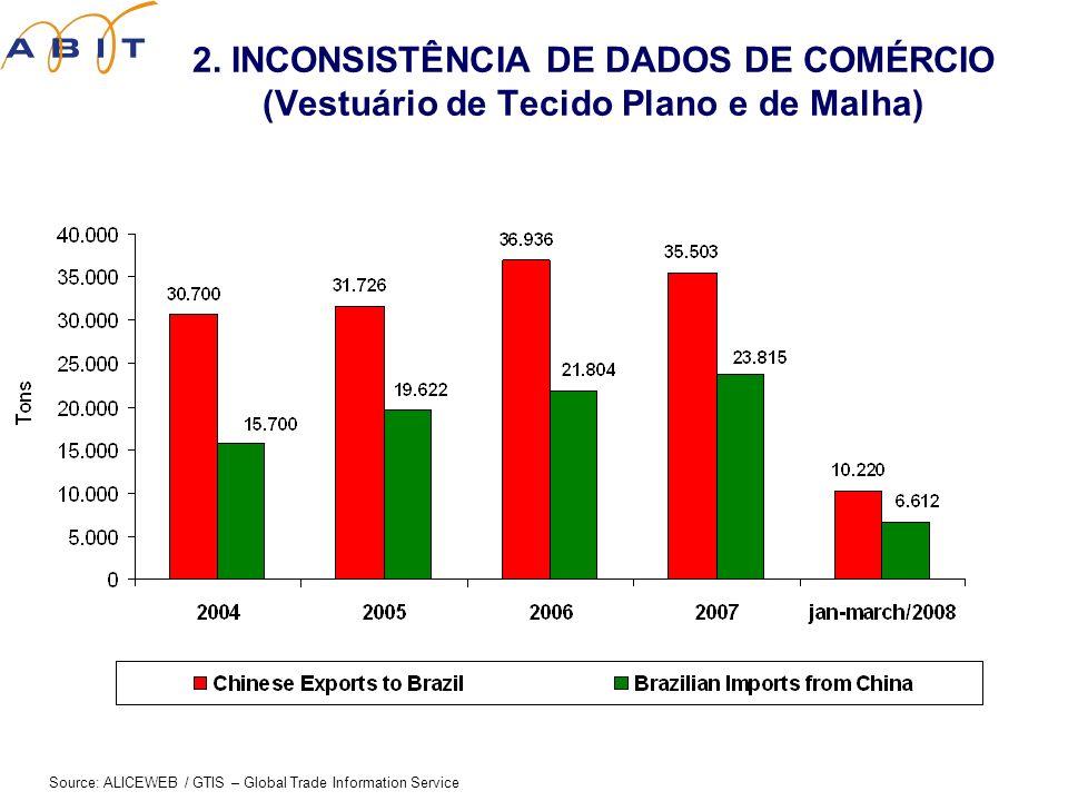 2. INCONSISTÊNCIA DE DADOS DE COMÉRCIO (Vestuário de Tecido Plano e de Malha) Source: ALICEWEB / GTIS – Global Trade Information Service