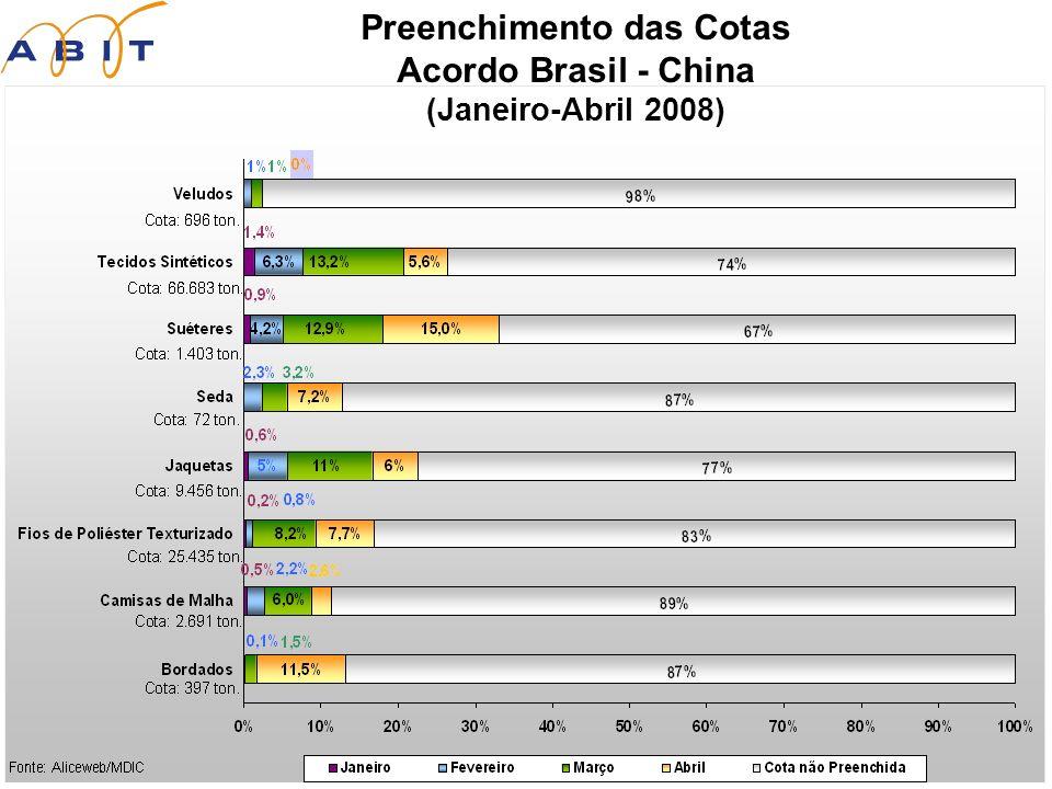 Preenchimento das Cotas Acordo Brasil - China (Janeiro-Abril 2008)