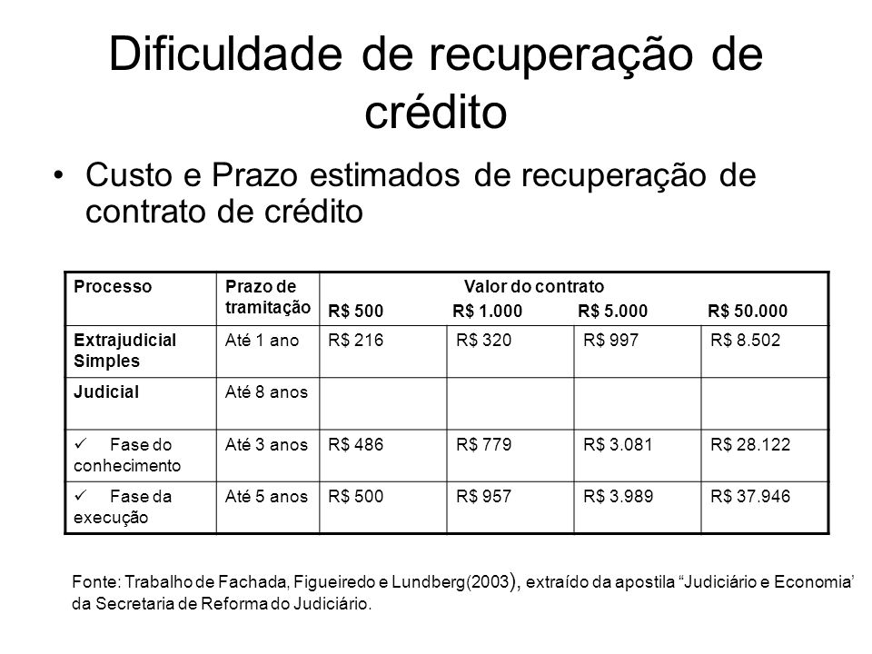 Valor esperado de recuperação de crédito Fases do processo R$ 500R$ 1.000,00R$ 5.000,00R$ 50.000,00 Cobrança extra judicial simples (até um ano) R$ 284,00 56,8% R$ 680,00 68,0% R$ 4.003,00 80,1% R$ 41.498,00 83,0% Fase de conhecimento judicial ( até três anos) R$ 14,00 2,8% R$ 221,00 22,1% R$ 1.982,00 39,6% R$ 21.878,00 43,8% Fase de execução judicial ( até cinco anos) R$ 0R$ 33,00 3,3% R$ 1.011,00 20,2% R$ 12.054,00 24,1% Mesma fonte