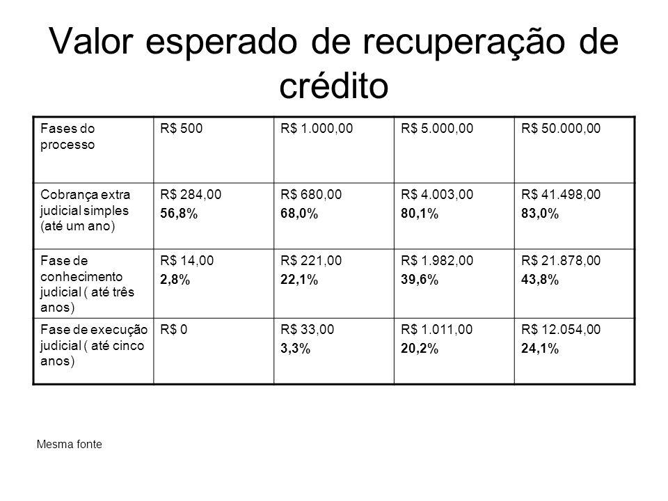 Valor esperado de recuperação de crédito Fases do processo R$ 500R$ 1.000,00R$ 5.000,00R$ 50.000,00 Cobrança extra judicial simples (até um ano) R$ 28