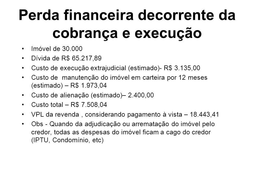 Perda financeira decorrente da cobrança e execução Imóvel de 30.000 Dívida de R$ 65.217,89 Custo de execução extrajudicial (estimado)- R$ 3.135,00 Cus