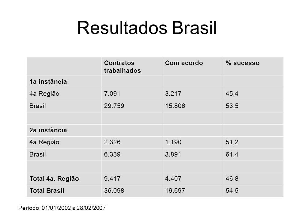 Resultados Brasil Contratos trabalhados Com acordo% sucesso 1a instância 4a Região7.0913.21745,4 Brasil29.75915.80653,5 2a instância 4a Região2.3261.1