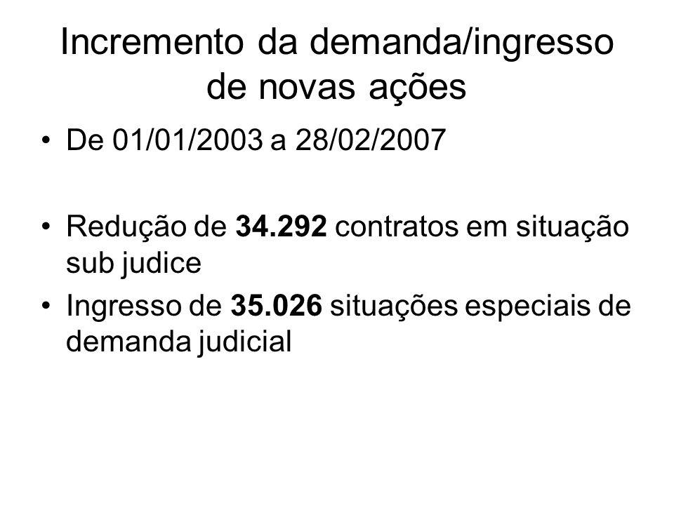 Incremento da demanda/ingresso de novas ações De 01/01/2003 a 28/02/2007 Redução de 34.292 contratos em situação sub judice Ingresso de 35.026 situaçõ