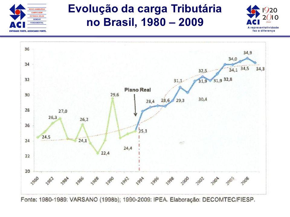 Evolução da carga Tributária no Brasil, 1980 – 2009