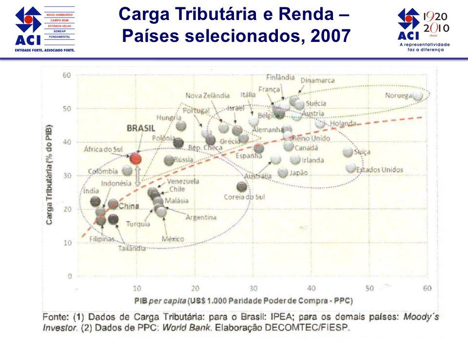 Carga Tributária e Renda – Países selecionados, 2007 Carga Tributária e Renda – Países selecionados, 2007