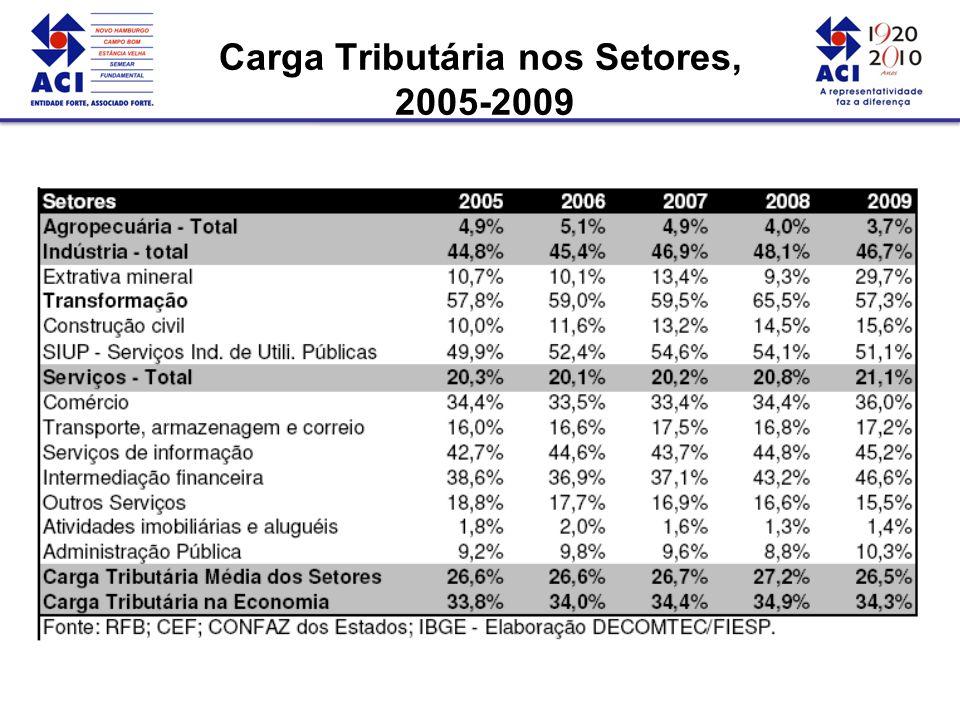Carga Tributária nos Setores, 2005-2009