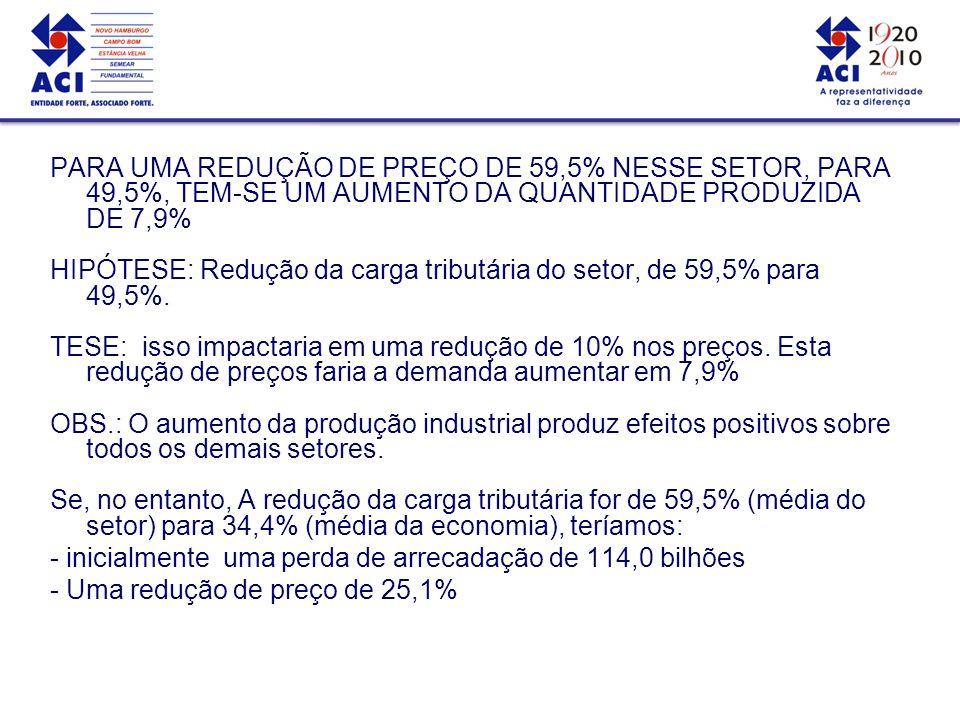 HIPÓTESE: Redução da carga tributária do setor, de 59,5% para 49,5%.