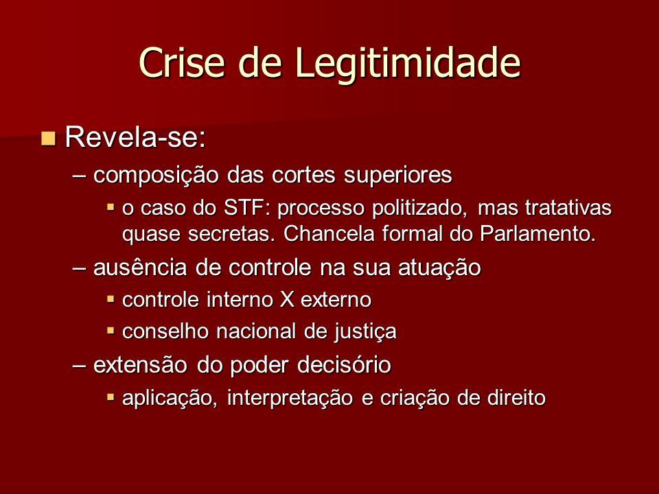 Crise de Legitimidade Revela-se: Revela-se: –composição das cortes superiores o caso do STF: processo politizado, mas tratativas quase secretas. Chanc
