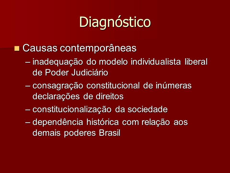 Diagnóstico Causas contemporâneas Causas contemporâneas –inadequação do modelo individualista liberal de Poder Judiciário –consagração constitucional