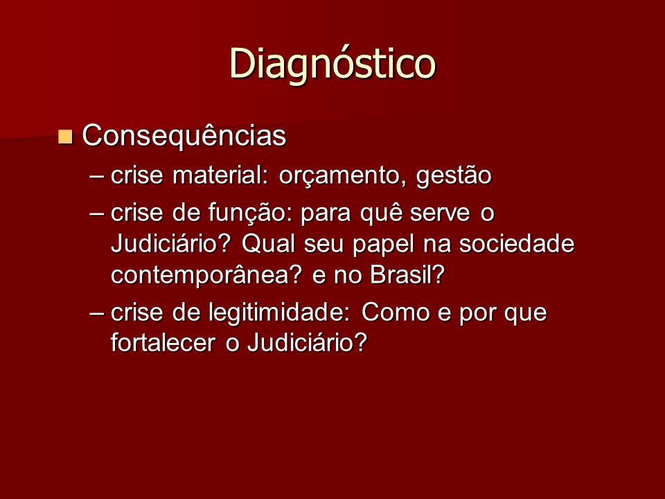 Diagnóstico Consequências Consequências –crise material: orçamento, gestão –crise de função: para quê serve o Judiciário? Qual seu papel na sociedade