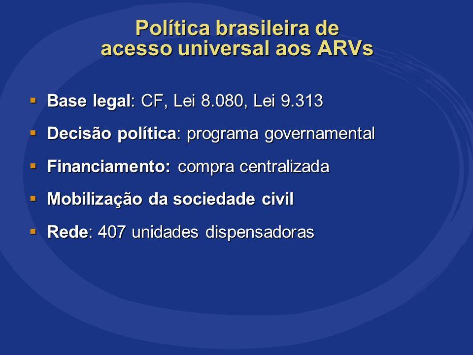 Impacto Redução de óbitos ( 50%) e internações (80%) Impacto Redução de óbitos ( 50%) e internações (80%) Evolução Crescimento do número de pacientes Evolução Crescimento do número de pacientes Falha Diagnóstico tardio (43% chegam tarde aos serviços) Falha Diagnóstico tardio (43% chegam tarde aos serviços) Ameaça Aumento crescente dos gastos com ARVs Ameaça Aumento crescente dos gastos com ARVs Política brasileira de acesso universal aos ARVs
