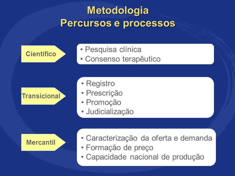 OS PERCURSOS E PROCESSOS DA INCORPORAÇÃO DOS ANTI-RETROVIRAIS NO SISTEMA ÚNICO DE SAÚDE