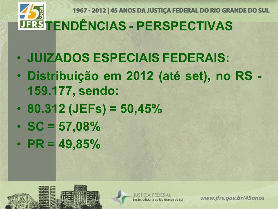 TENDÊNCIAS - PERSPECTIVAS JUIZADOS ESPECIAIS FEDERAIS: Distribuição em 2012 (até set), no RS - 159.177, sendo: 80.312 (JEFs) = 50,45% SC = 57,08% PR =