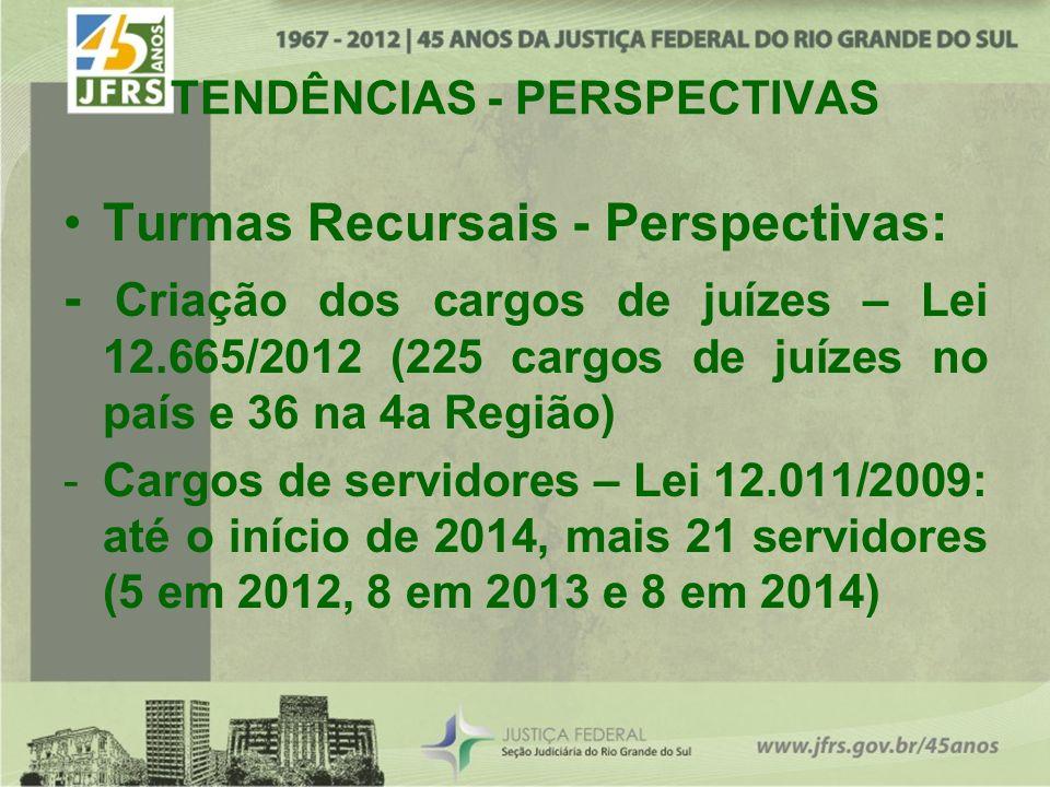 TENDÊNCIAS - PERSPECTIVAS Turmas Recursais - Perspectivas: - Criação dos cargos de juízes – Lei 12.665/2012 (225 cargos de juízes no país e 36 na 4a Região) -Cargos de servidores – Lei 12.011/2009: até o início de 2014, mais 21 servidores (5 em 2012, 8 em 2013 e 8 em 2014)