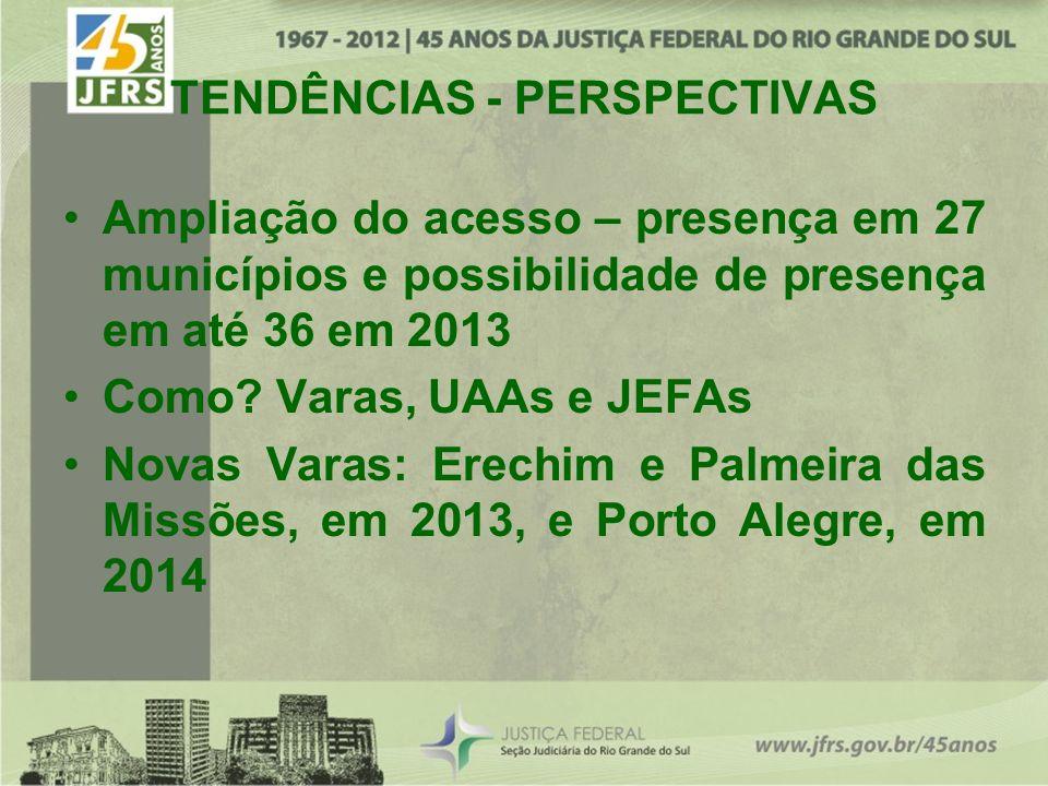 TENDÊNCIAS - PERSPECTIVAS Ampliação do acesso – presença em 27 municípios e possibilidade de presença em até 36 em 2013 Como? Varas, UAAs e JEFAs Nova