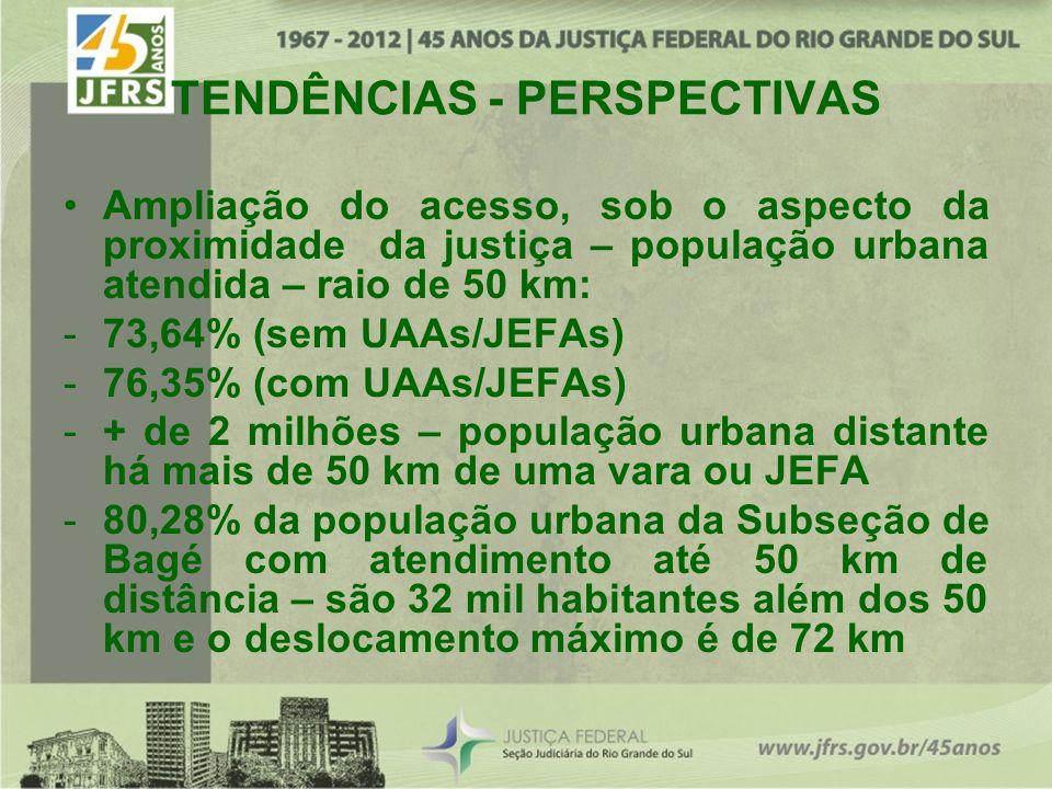 TENDÊNCIAS - PERSPECTIVAS Ampliação do acesso, sob o aspecto da proximidade da justiça – população urbana atendida – raio de 50 km: -73,64% (sem UAAs/JEFAs) -76,35% (com UAAs/JEFAs) -+ de 2 milhões – população urbana distante há mais de 50 km de uma vara ou JEFA -80,28% da população urbana da Subseção de Bagé com atendimento até 50 km de distância – são 32 mil habitantes além dos 50 km e o deslocamento máximo é de 72 km