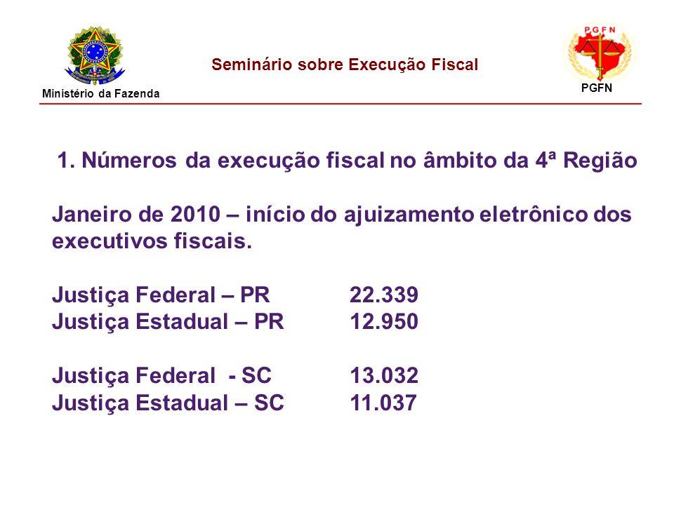 Seminário sobre Execução Fiscal 1. Números da execução fiscal no âmbito da 4ª Região Janeiro de 2010 – início do ajuizamento eletrônico dos executivos