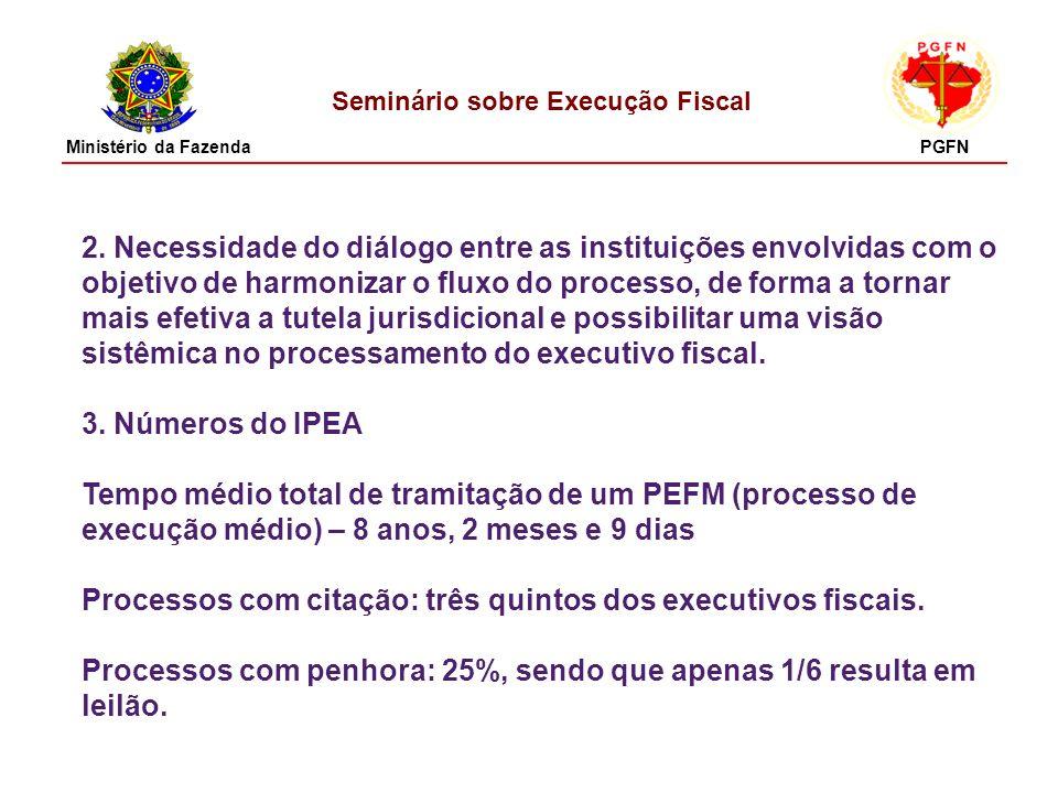Seminário sobre Execução Fiscal 2. Necessidade do diálogo entre as instituições envolvidas com o objetivo de harmonizar o fluxo do processo, de forma