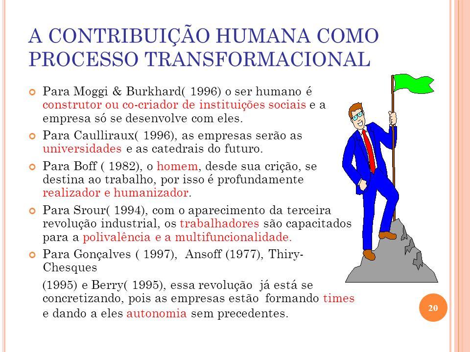 A CONTRIBUIÇÃO HUMANA COMO PROCESSO TRANSFORMACIONAL Para Moggi & Burkhard( 1996) o ser humano é construtor ou co-criador de instituições sociais e a