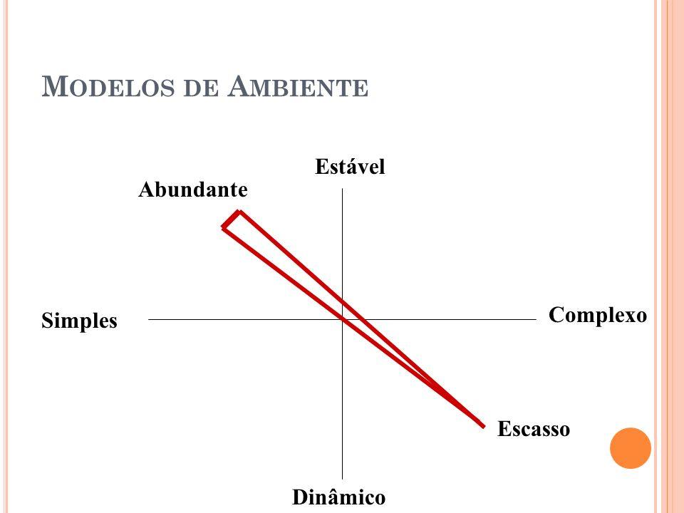 M ODELOS DE A MBIENTE Estável Simples Abundante Complexo Escasso Dinâmico