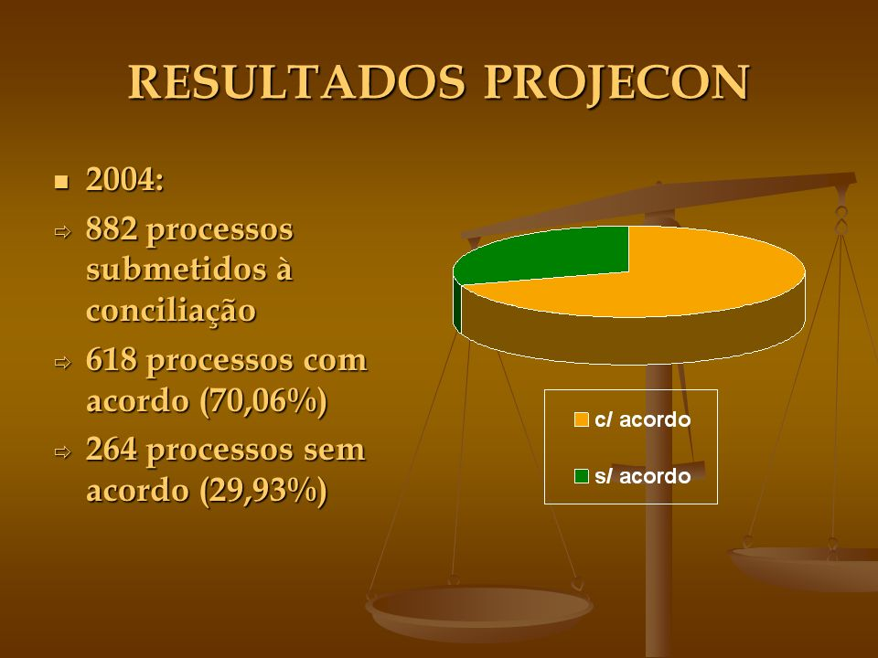 RESULTADOS PROJECON 2004: 2004: 882 processos submetidos à conciliação 882 processos submetidos à conciliação 618 processos com acordo (70,06%) 618 processos com acordo (70,06%) 264 processos sem acordo (29,93%) 264 processos sem acordo (29,93%)