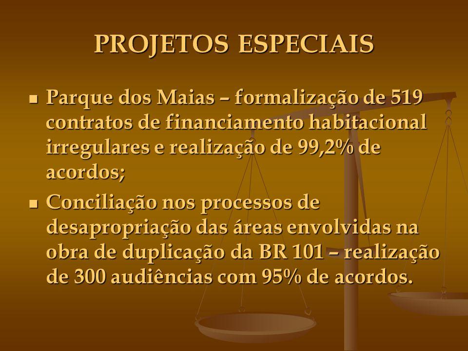 PROJETOS ESPECIAIS Parque dos Maias – formalização de 519 contratos de financiamento habitacional irregulares e realização de 99,2% de acordos; Parque dos Maias – formalização de 519 contratos de financiamento habitacional irregulares e realização de 99,2% de acordos; Conciliação nos processos de desapropriação das áreas envolvidas na obra de duplicação da BR 101 – realização de 300 audiências com 95% de acordos.