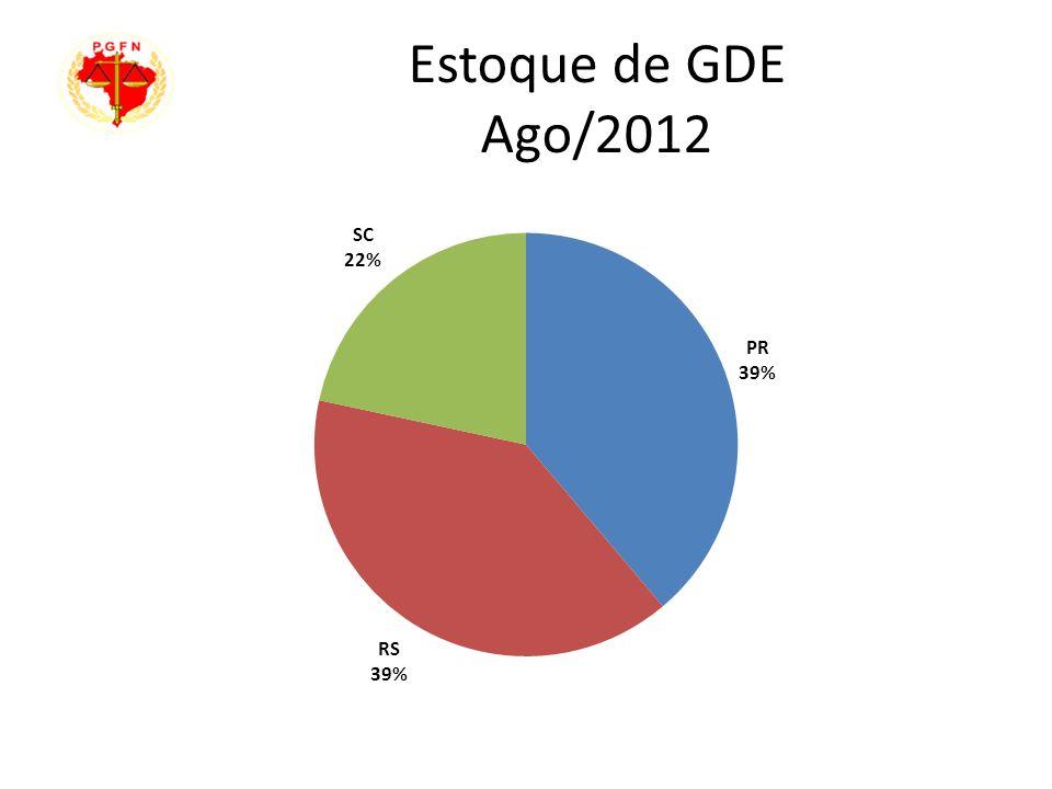Estoque de GDE Ago/2012