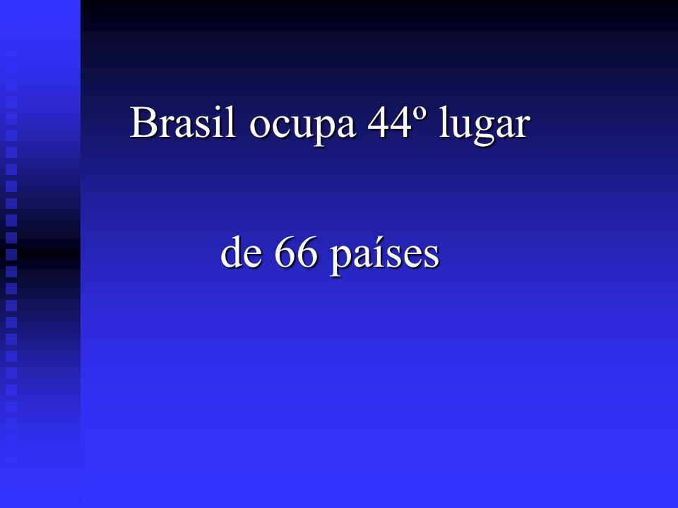 Brasil ocupa 44º lugar de 66 países