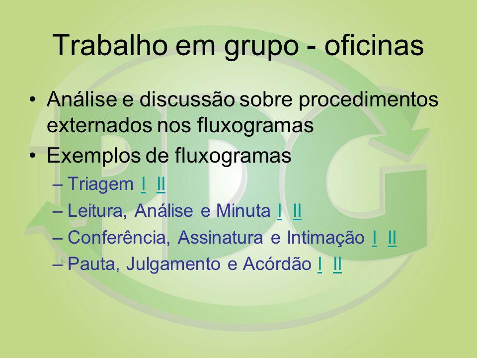 Trabalho em grupo - oficinas Análise e discussão sobre procedimentos externados nos fluxogramas Exemplos de fluxogramas –Triagem I IIIII –Leitura, Aná
