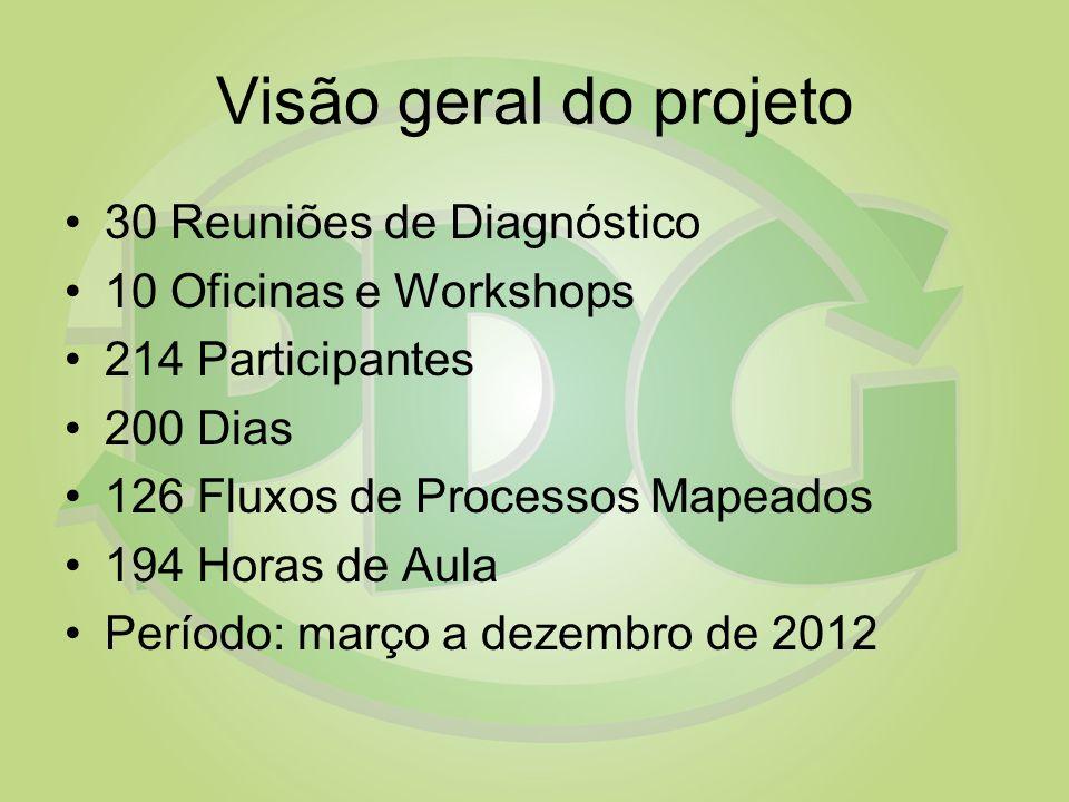 Visão geral do projeto 30 Reuniões de Diagnóstico 10 Oficinas e Workshops 214 Participantes 200 Dias 126 Fluxos de Processos Mapeados 194 Horas de Aul