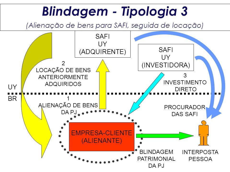SAFI UY (ADQUIRENTE) EMPRESA-CLIENTE (ALIENANTE) BR UY 1 ALIENAÇÃO DE BENS DA PJ 2 LOCAÇÃO DE BENS ANTERIORMENTE ADQUIRIDOS BLINDAGEM PATRIMONIAL DA P