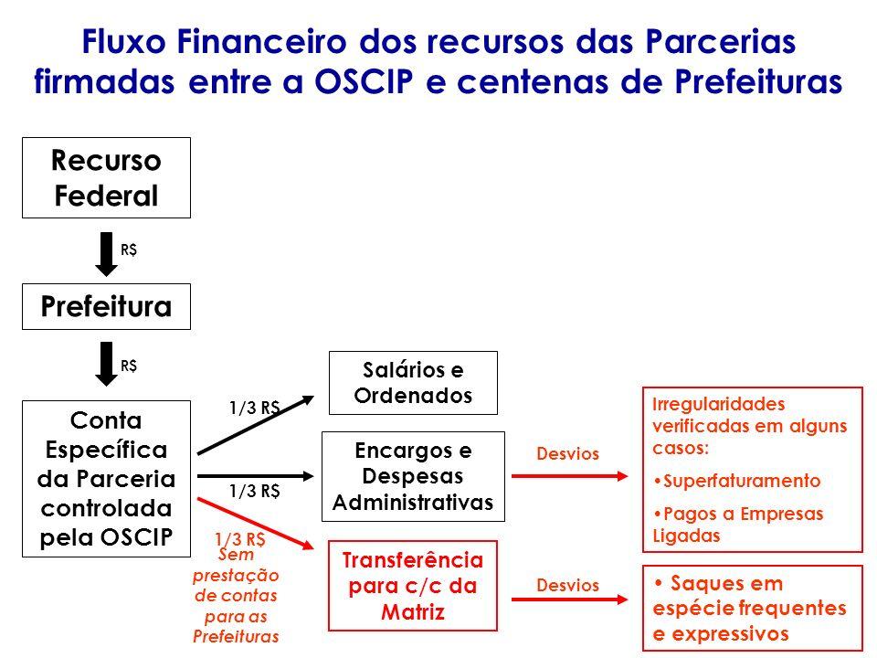 Fluxo Financeiro dos recursos das Parcerias firmadas entre a OSCIP e centenas de Prefeituras Recurso Federal Conta Específica da Parceria controlada p