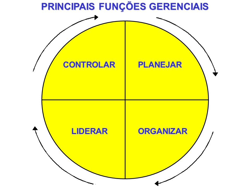 PRINCIPAIS FUNÇÕES GERENCIAIS ORGANIZAR PLANEJAR LIDERAR CONTROLAR