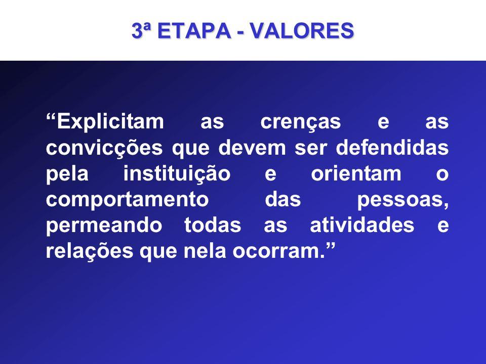3ª ETAPA - VALORES Explicitam as crenças e as convicções que devem ser defendidas pela instituição e orientam o comportamento das pessoas, permeando t
