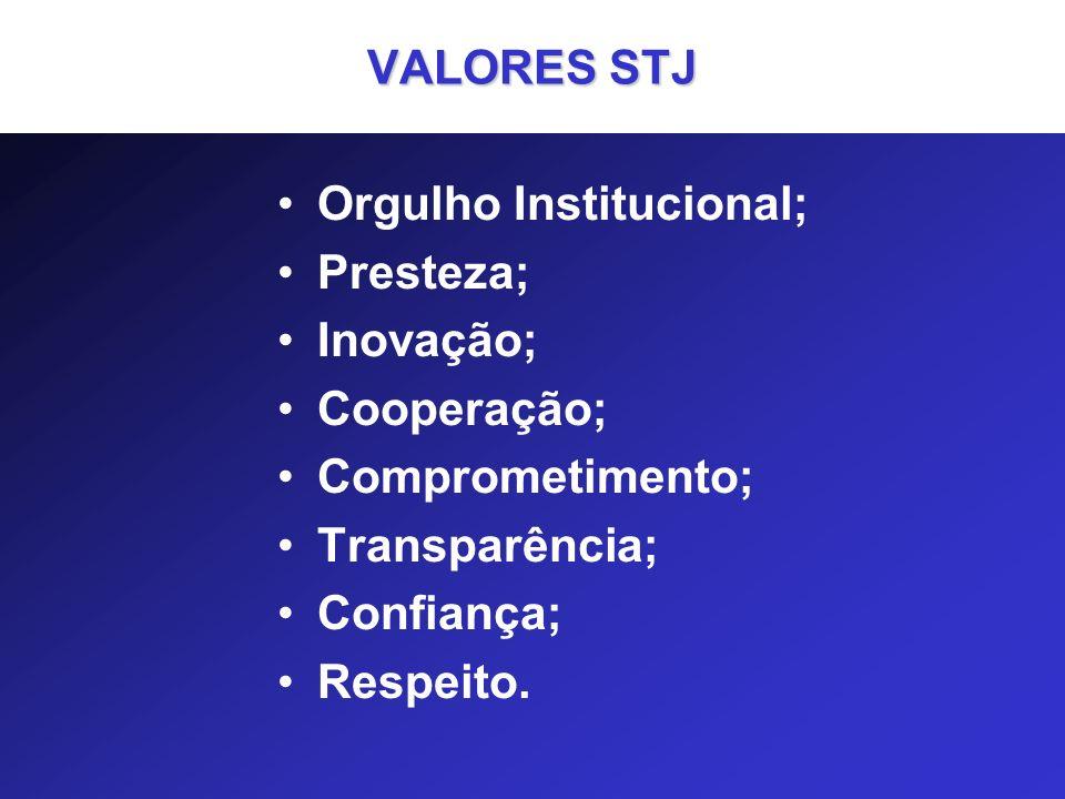 VALORES STJ Orgulho Institucional; Presteza; Inovação; Cooperação; Comprometimento; Transparência; Confiança; Respeito.