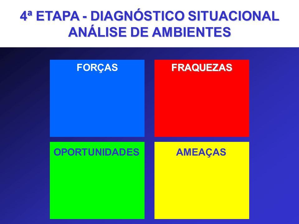 FORÇASFRAQUEZAS OPORTUNIDADESAMEAÇAS 4ª ETAPA - DIAGNÓSTICO SITUACIONAL ANÁLISE DE AMBIENTES