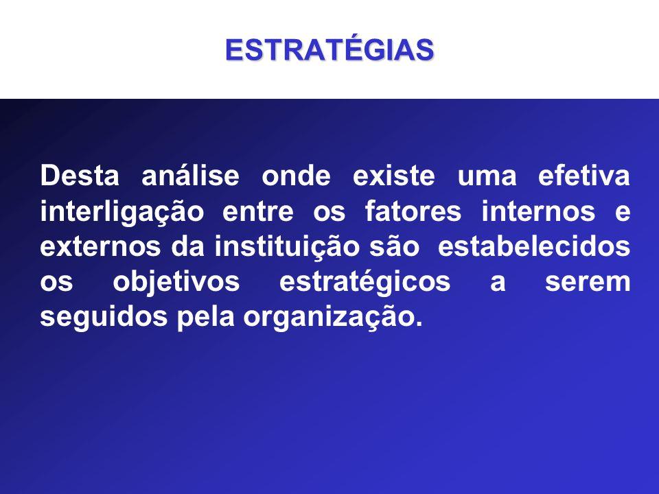 ESTRATÉGIAS Desta análise onde existe uma efetiva interligação entre os fatores internos e externos da instituição são estabelecidos os objetivos estr