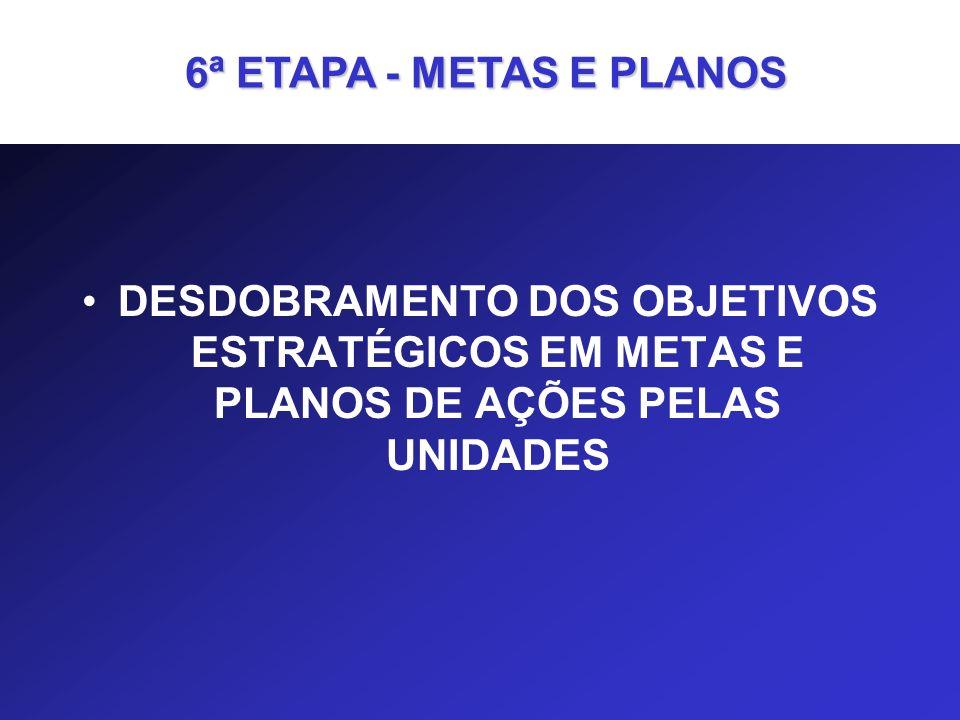 DESDOBRAMENTO DOS OBJETIVOS ESTRATÉGICOS EM METAS E PLANOS DE AÇÕES PELAS UNIDADES 6ª ETAPA - METAS E PLANOS 6ª ETAPA - METAS E PLANOS