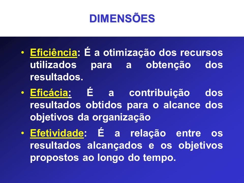Eficiência: É a otimização dos recursos utilizados para a obtenção dos resultados. Eficácia: É a contribuição dos resultados obtidos para o alcance do
