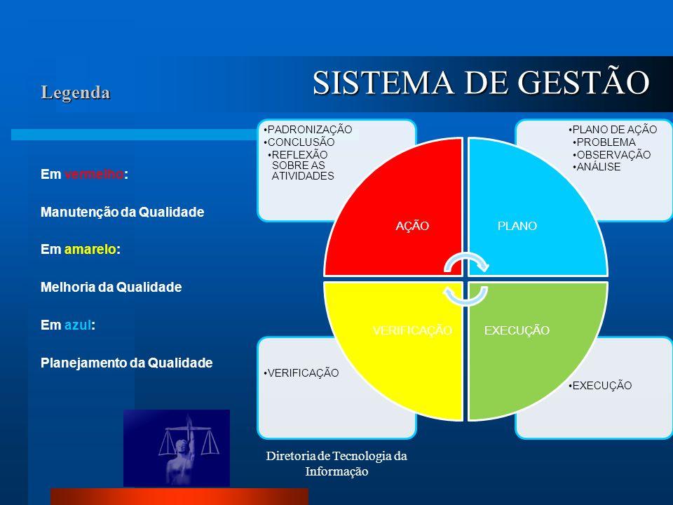 Legenda Em vermelho: Manutenção da Qualidade Em amarelo: Melhoria da Qualidade Em azul: Planejamento da Qualidade Diretoria de Tecnologia da Informaçã