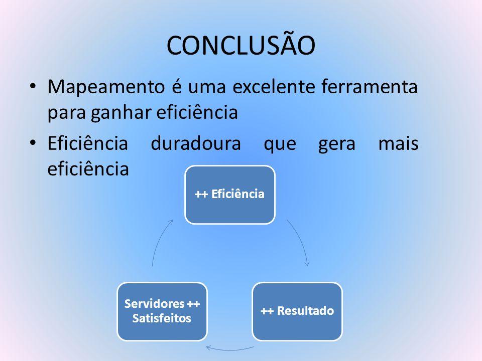 CONCLUSÃO Mapeamento é uma excelente ferramenta para ganhar eficiência Eficiência duradoura que gera mais eficiência ++ Eficiência++ Resultado Servido
